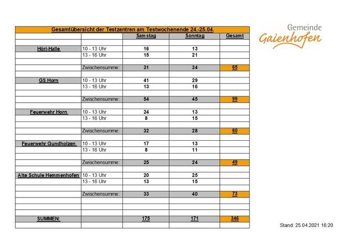 Ergebnisse der Testzentren vom 24.-25.04. Gaienhofen